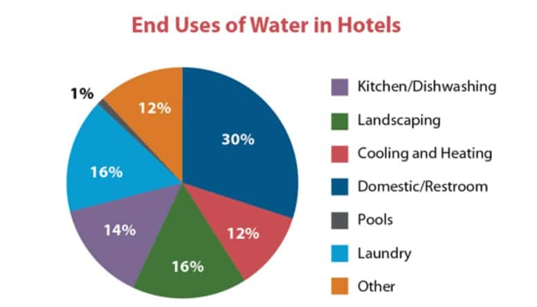 water use in hotels