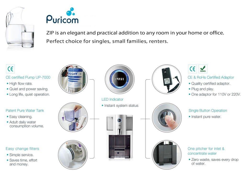 ZIP RO features