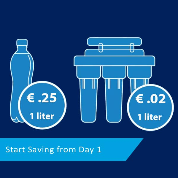 save on reverse osmosis water